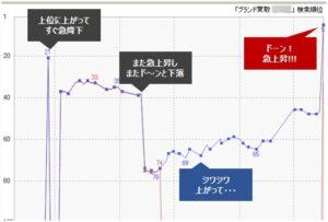弊社SEOサポート開始後の初期の順位変動について(急上昇~急落のパターン)