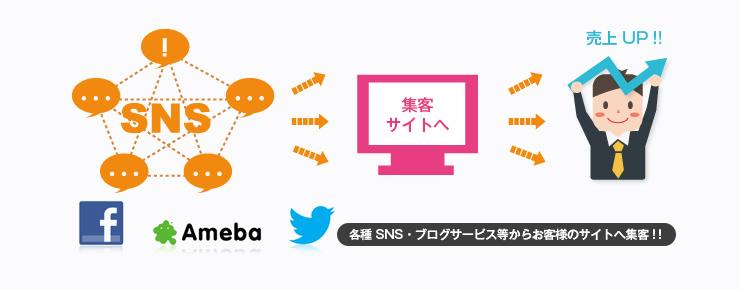 SMO対策 次世代対策で売上アップ!集客アップ!