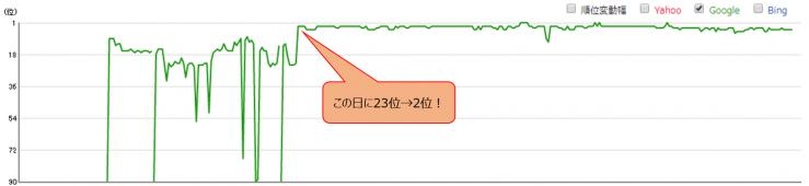 エアコン買取関連のビッグキーワードの順位推移