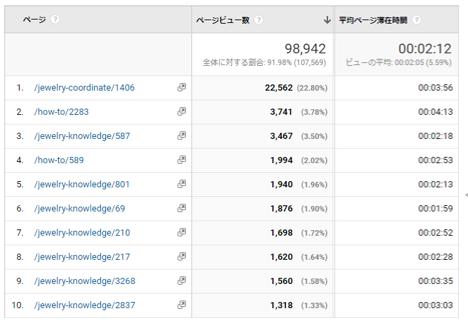コンテンツを追加した分、多数のキーワードで検索結果に上位表示されアクセス数アップにつながりました