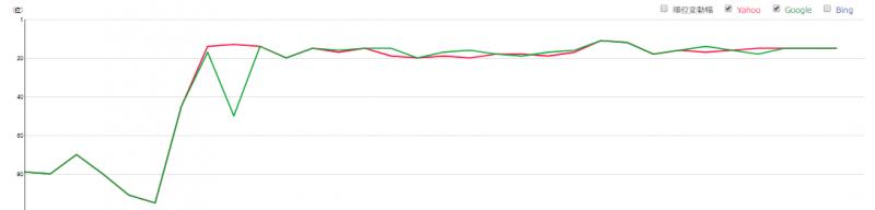 SEO対策開始1ヶ月で11へ上位化したグラフ