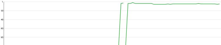 タイトルを変更のみで圏外から一気に2位に上昇したサイトの事例の順位グラフ